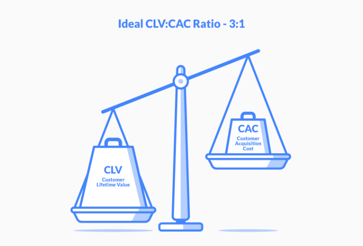 clv to cac ratio