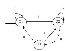 CS 1303-Theory of Computation April/May 2008