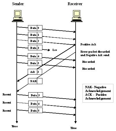 12. (b) Describe two approaches by which packet loss is