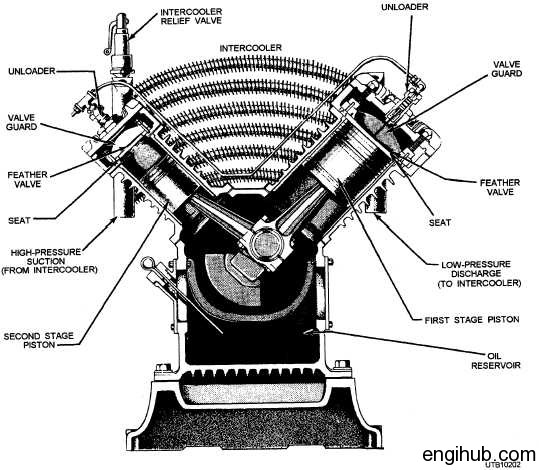 Parts:Description of Important Parts Used in Reciprocating