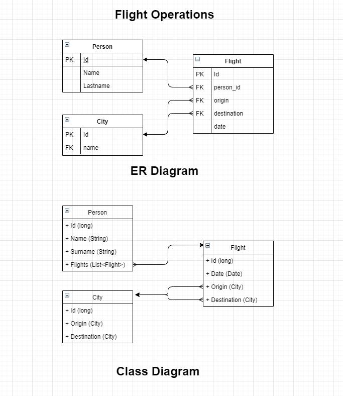 er/class diagram