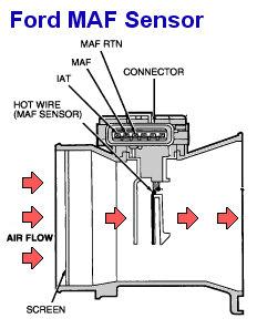 Map Sensor Testing : sensor, testing, Sensor, Tuning, Sensors