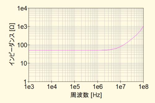 セメント抵抗_50ohm_インピーダンス特性