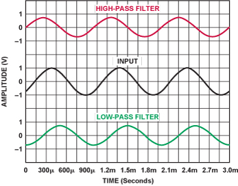 phase-response-in-active-filters-2_FIG-03