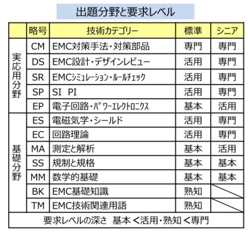 EMC設計技術者_要求レベル
