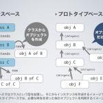 JavaScriptはプロトタイプベースのオブジェクト指向プログラミング言語ではない!?