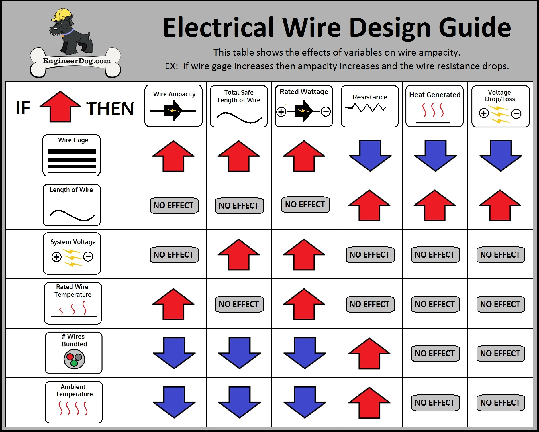 Home wiring amp rating diagram awg wire gauge chart elect with symbols for also all data rh feuerwehr randegg