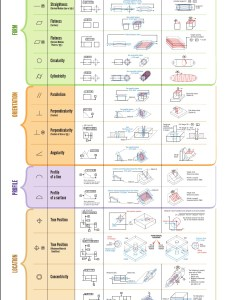 Two wall chart pdf references to keep on hand also why engineers should care learn gd   engineerdog rh