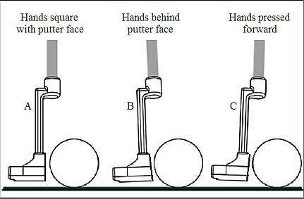 hands and putter loft