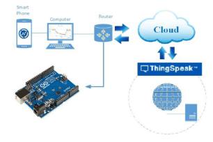 ThingSpeak Setup with Wi-Fi and Arduino