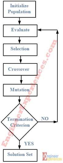 Flow Diagram for Genetic Algorithm (GA) Code