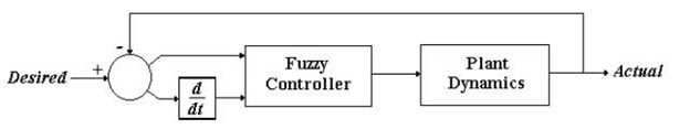 Block Diagram of Cruise Control with Fuzzy Controller