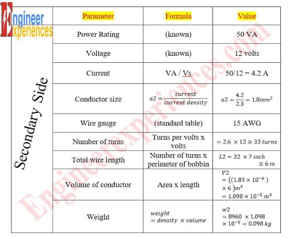 Design Summary Secondary (Transformer Design Calculation)
