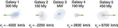 Five galaxies on a straight line, showing their distances and velocities relative to the Milky Way (MW) Galaxy. The distances are in millions of light years (Mly), where a light year is the distance light travels in one year. The velocities are nearly proportional to the distances. The sizes of the galaxies are greatly exaggerated; an average galaxy is about 0.1 Mly across.