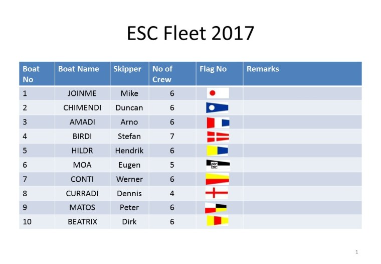 ESC Fleet 2017