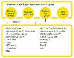 5381fo2h-flexible-machine-connection