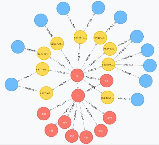 User Interest Modeling from Twitter