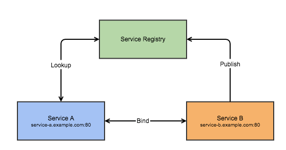 Service Discovery in a Micro-service Architecture