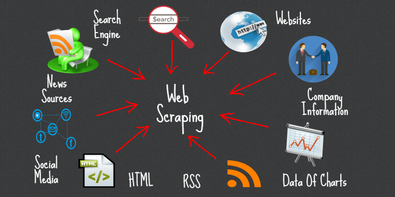 Web scraping made easy