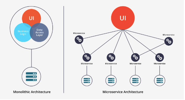 Microservices vs Monolithic architecture
