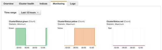 Cluster Deploy - Elasticsearch