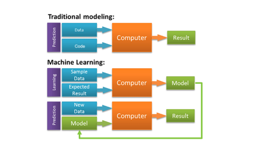 Programming Model vs Machine Learning