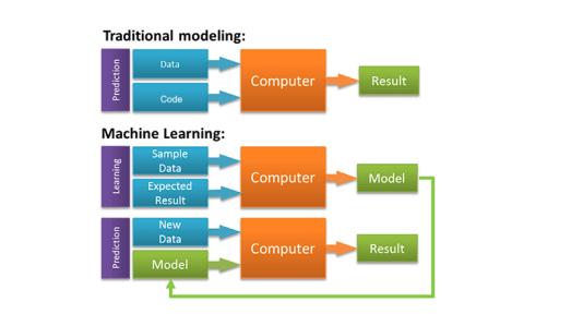 Programming Model vs Machine Learning