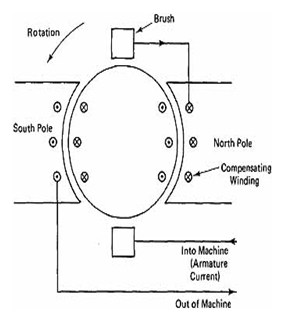 Dc Electric Motor Windings DC Armature Windings Wiring