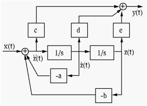 Simulation Diagrams of Laplace Transform