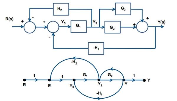 block diagram to signal flow graph yamaha golf cart battery wiring – powerking.co