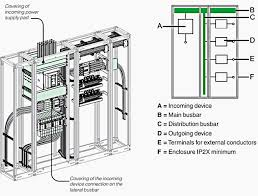 4 forms of partitioning low voltage switchboards