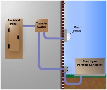 Automatic Transfer Switch Ats Panel Wiring Diagram
