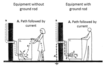 Ground rod: bad experiences concerning ground rod