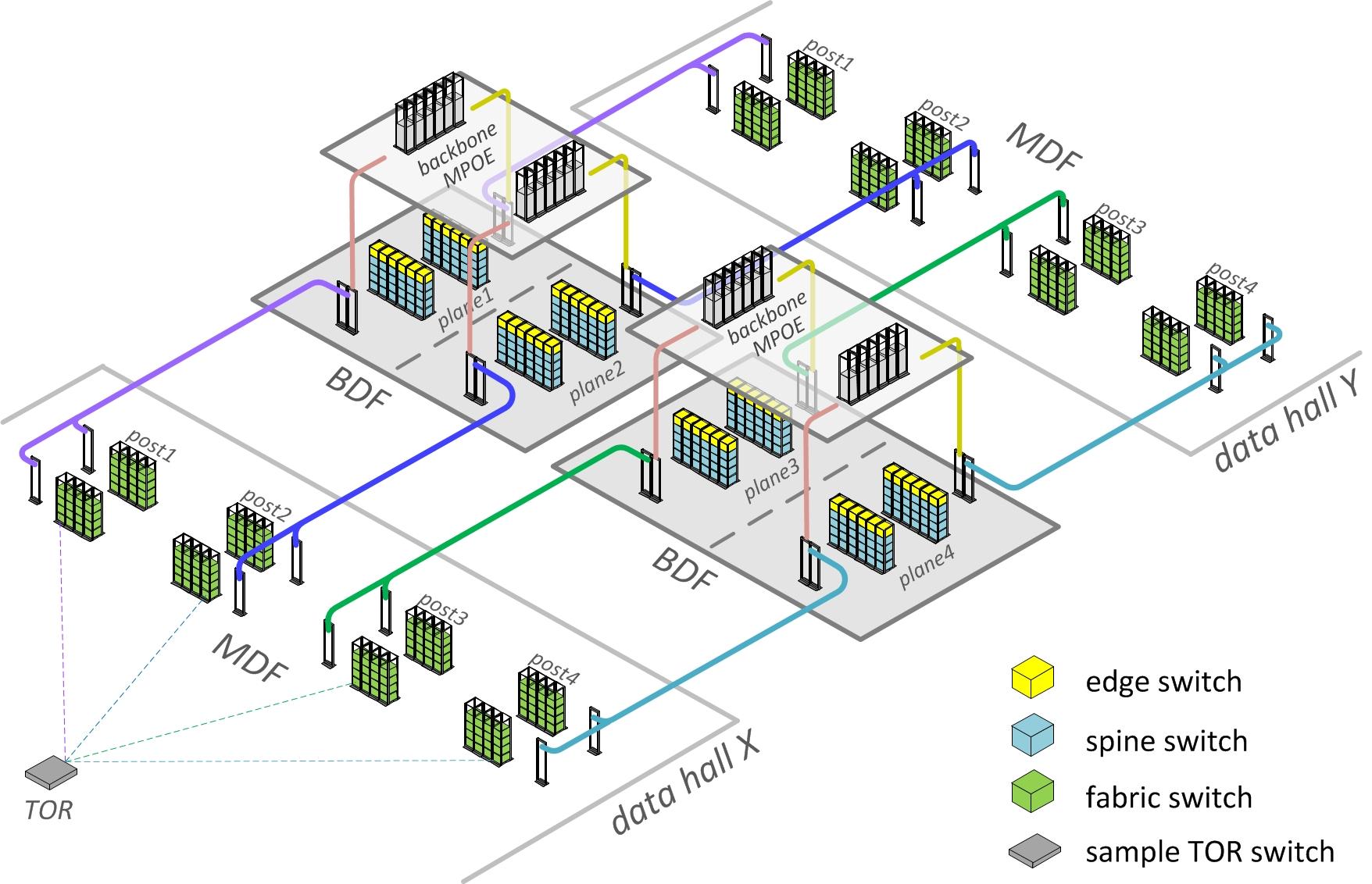 Nexus Smart Switch Wiring Introducing Data Center Fabric The Next Generation