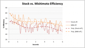 Comparison of intercooler efficiency for Mishimoto vs stock