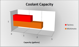Coolant Capacity comparison chart