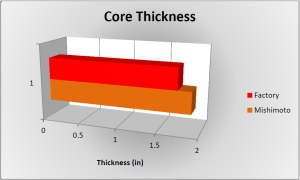 Core thickness comparison chart