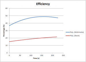 Oil cooler efficiency data comparison