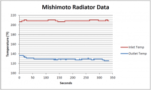 Mishimoto radiator testing data