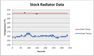 Stock radiator testing data
