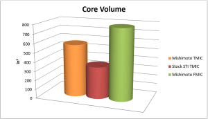 Comparison of core volume