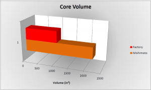 Stock vs Mishimoto intercooler core volume comparison (MMINT-RAM-10, Core Volume)