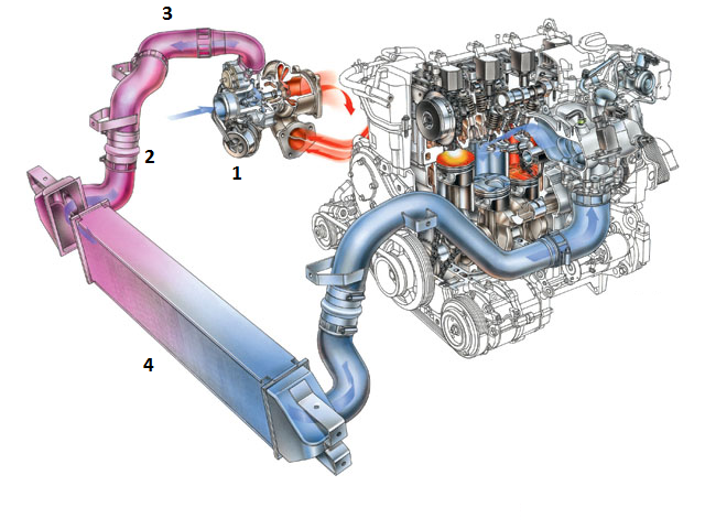 Turbocharger system diagram