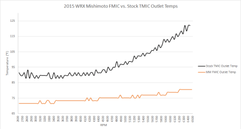 Outlet temperatures per RPM comparison