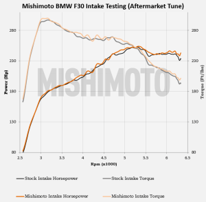 BMW F30 intake aftermarket tune testing results