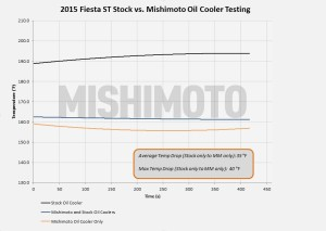 Oil temperature data from road testing the Fiesta ST oil cooler