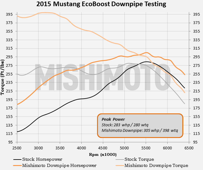 Mishimoto 2015 Mustang Ecoboost downpipe testing data
