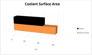 BMW E46 radiator coolant surface area comparison