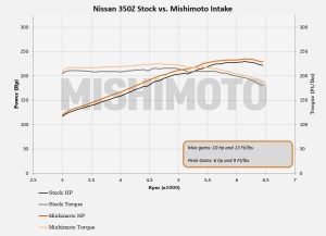 350Z intake dyno plot comparison