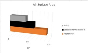 2015 Mustang radiator air surface area comparison
